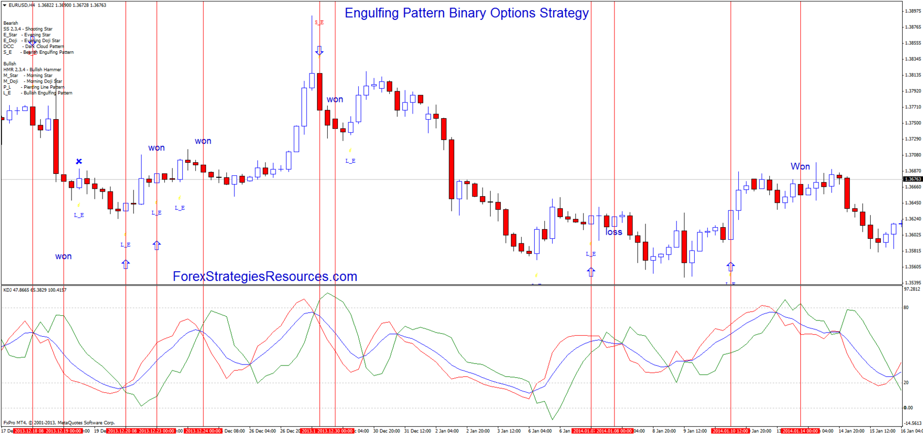 Binary options engulfing strategy