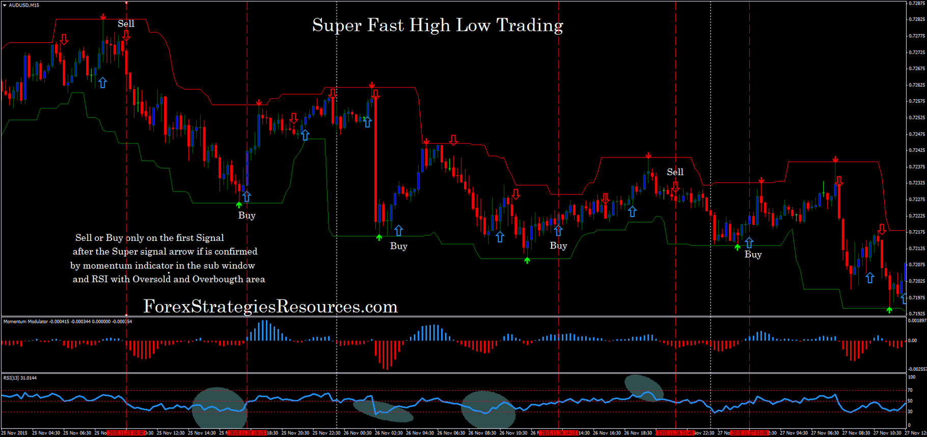 Super fast forex indicator reviews