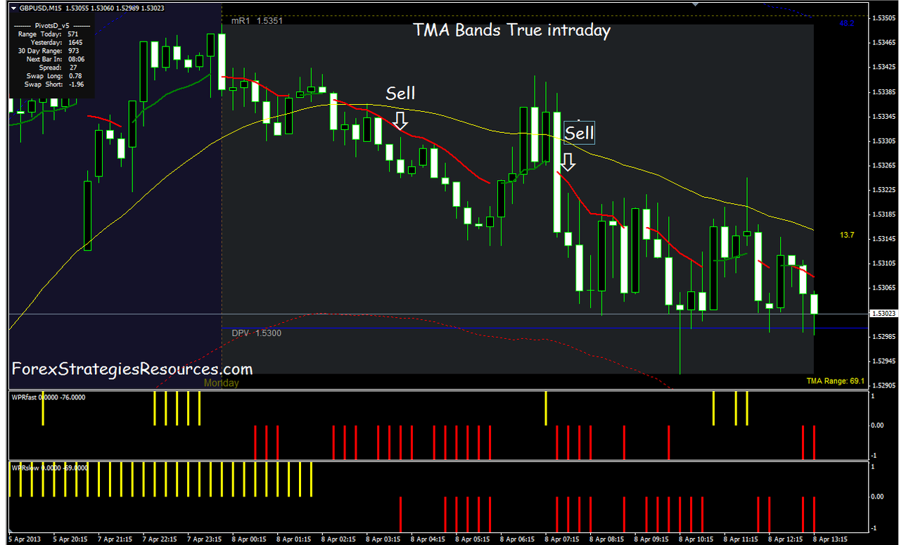 TMA Band True intraday Trading System - Forex Strategies - Forex Resources - Forex Trading-free ...