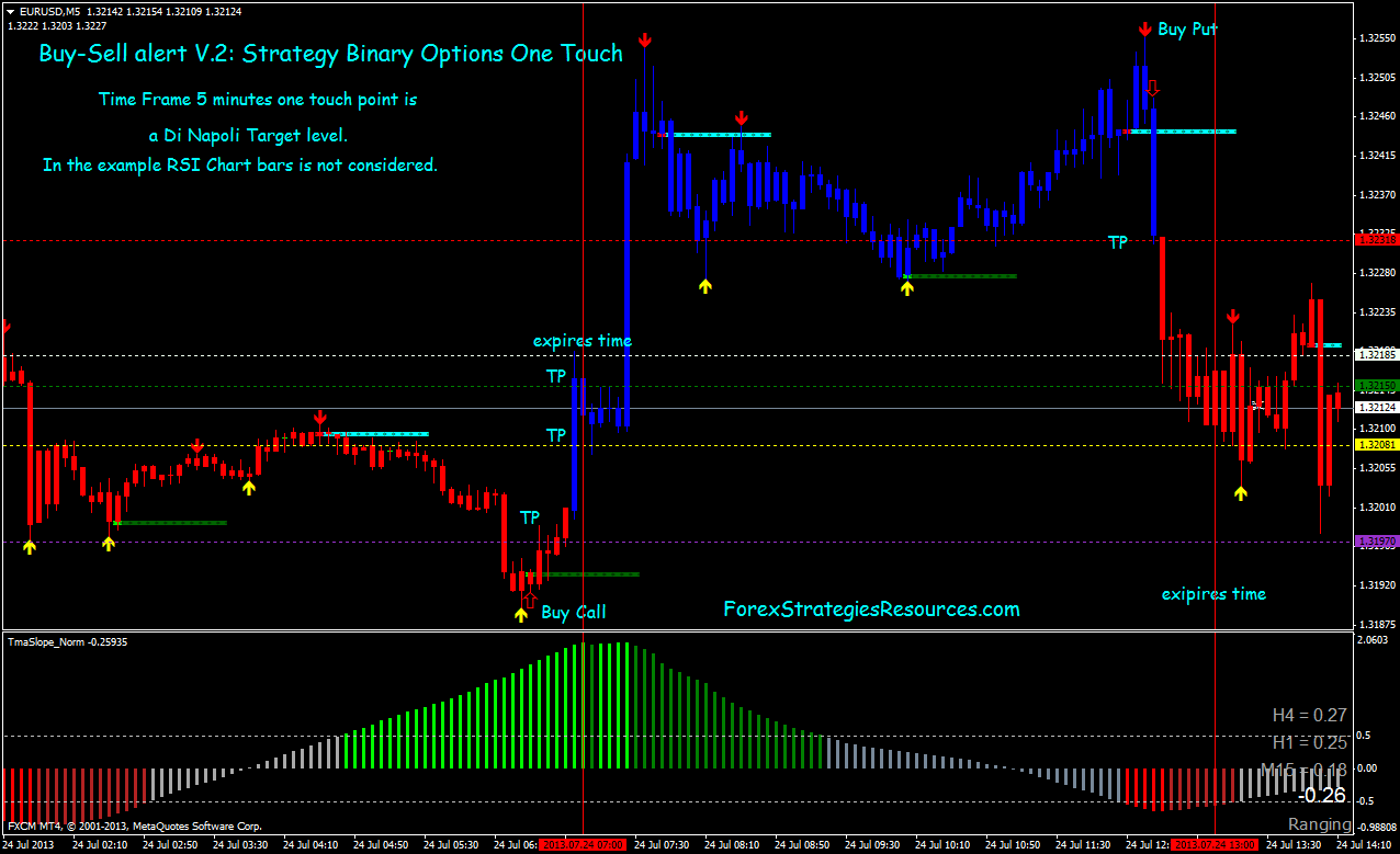Trade binary options from 4