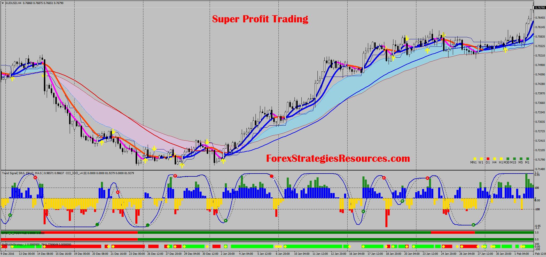 Super Profit Trading - Forex Strategies - Forex Resources