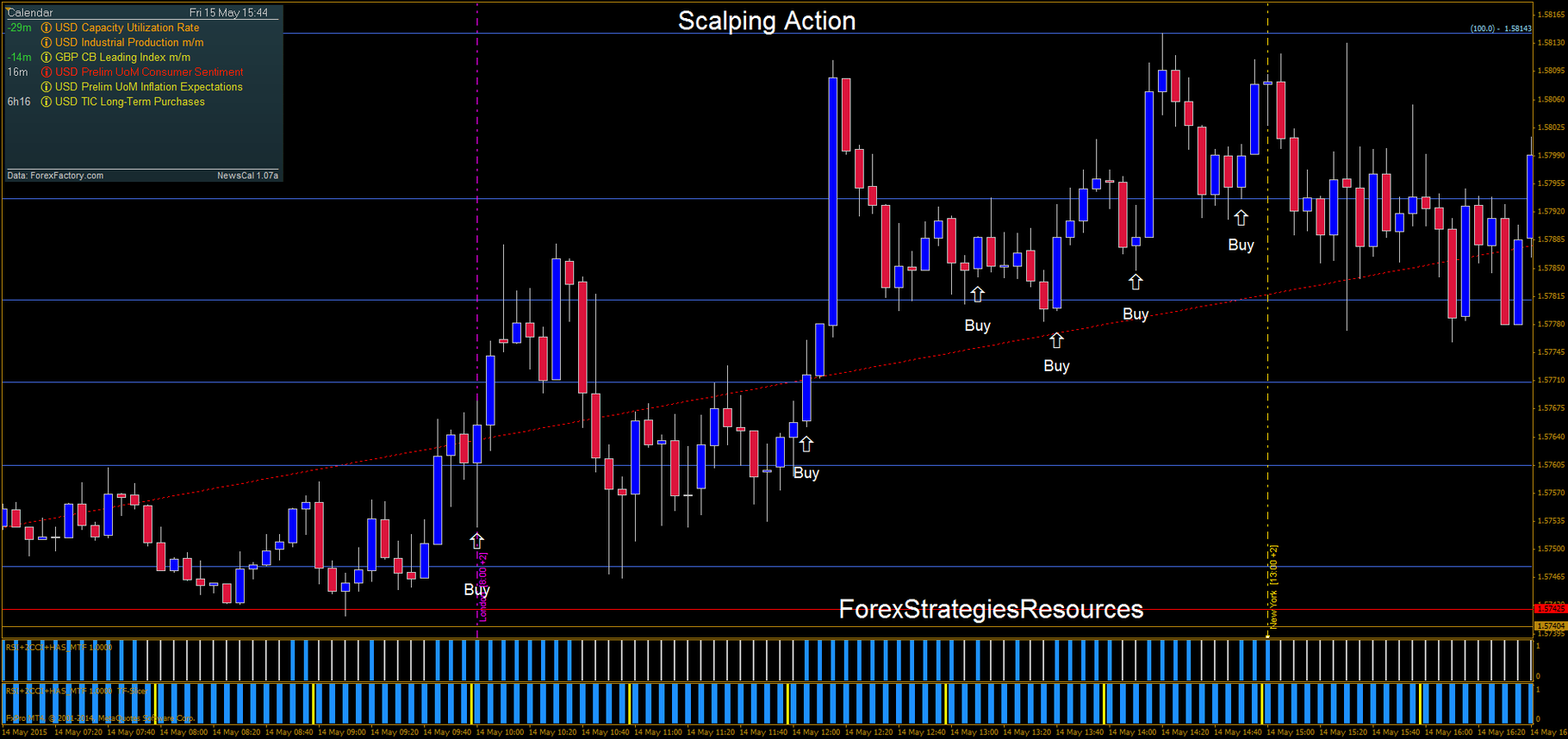 Strategi trading forex scalping