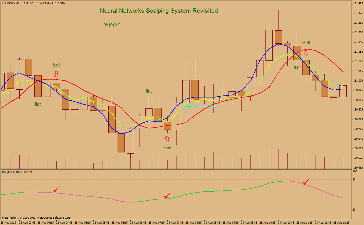 Neural network forex