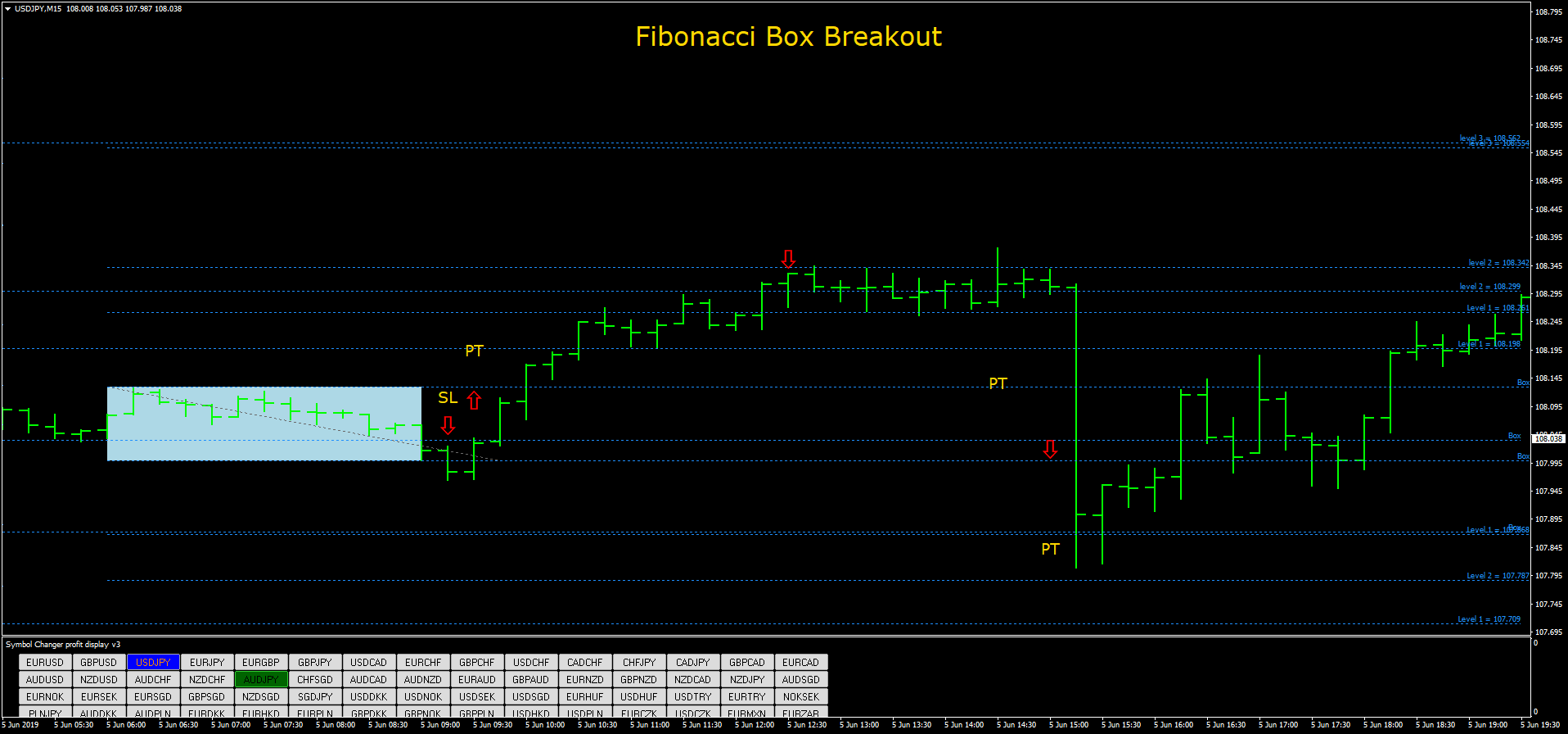 stratégie forex fibonacci