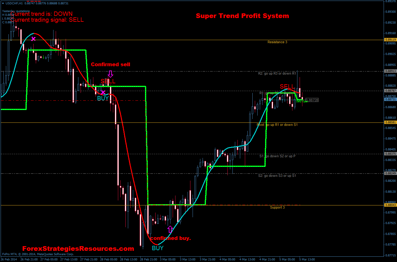 Supertrendprofit indicator | forex winners | free download.