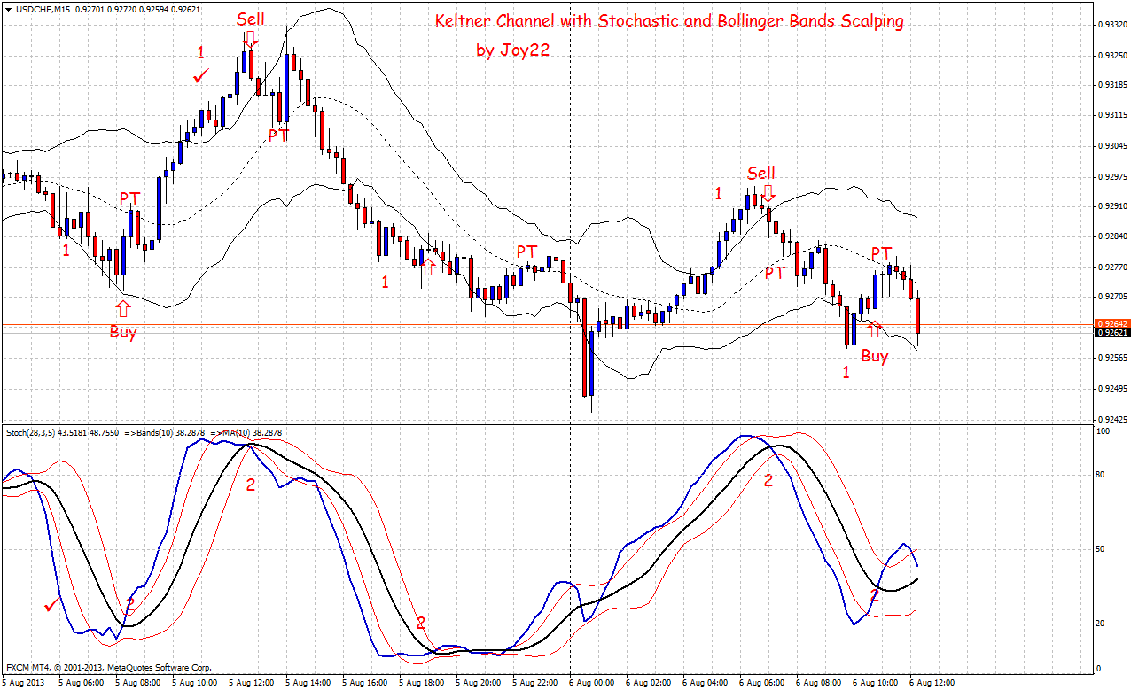 B in bollinger bands