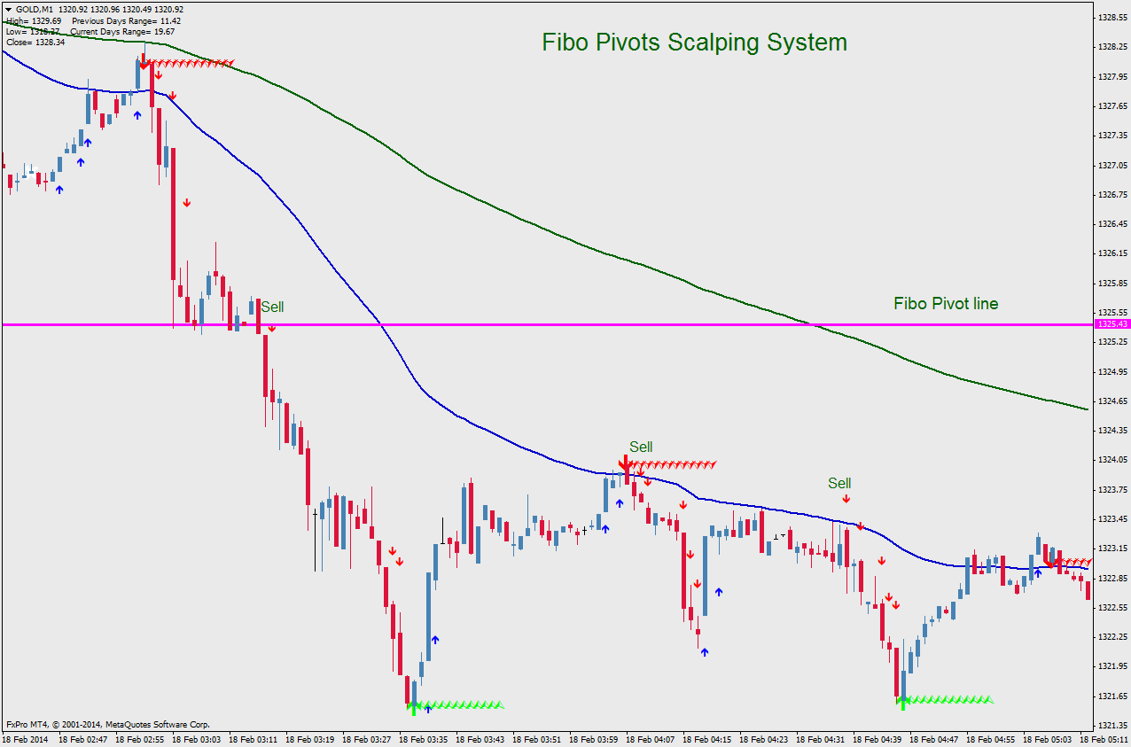 Pivot forex trading system