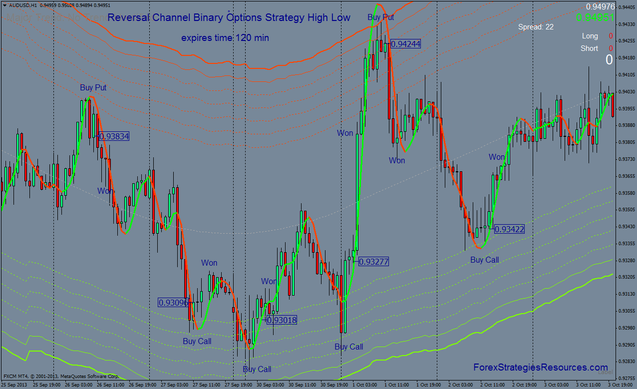 Binary options reversal strategy