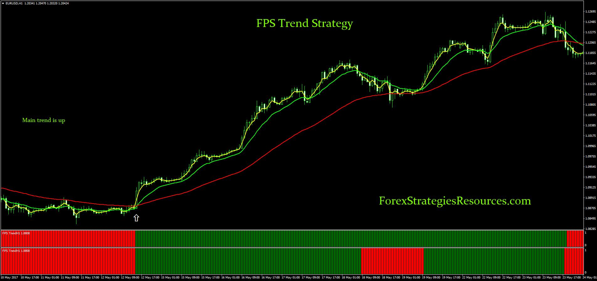 Forex fps стратегии форекс profitday