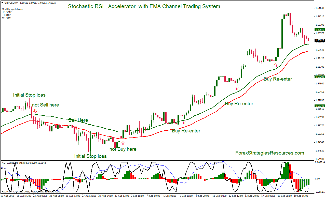 Stochastic RSI , Accelerator  with EMA Channel Trading System