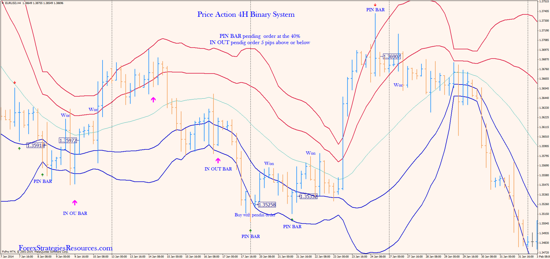 Binary options trading using price action