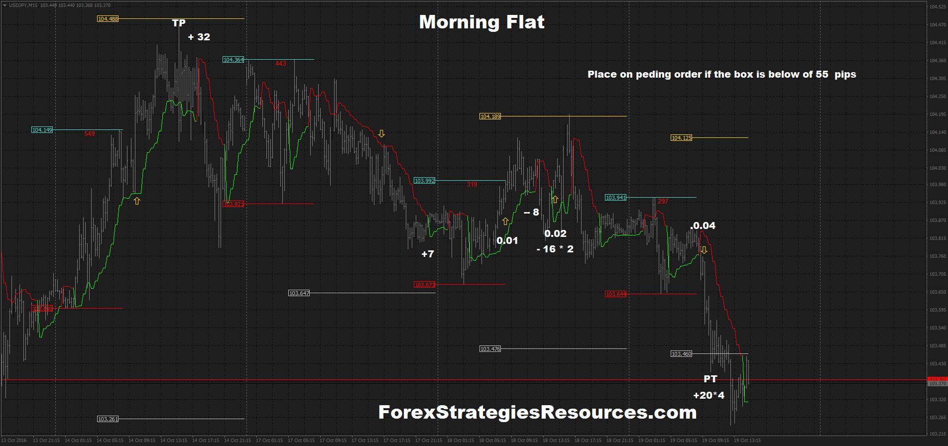 Forex scalping strategies morning
