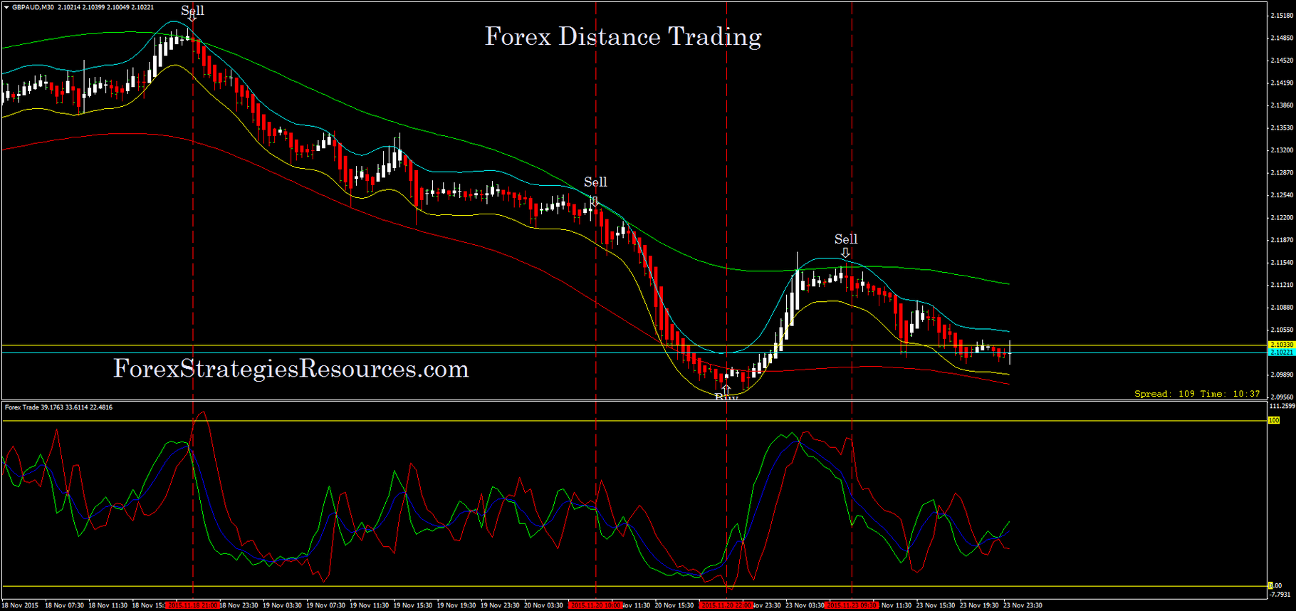 S2 trade forex