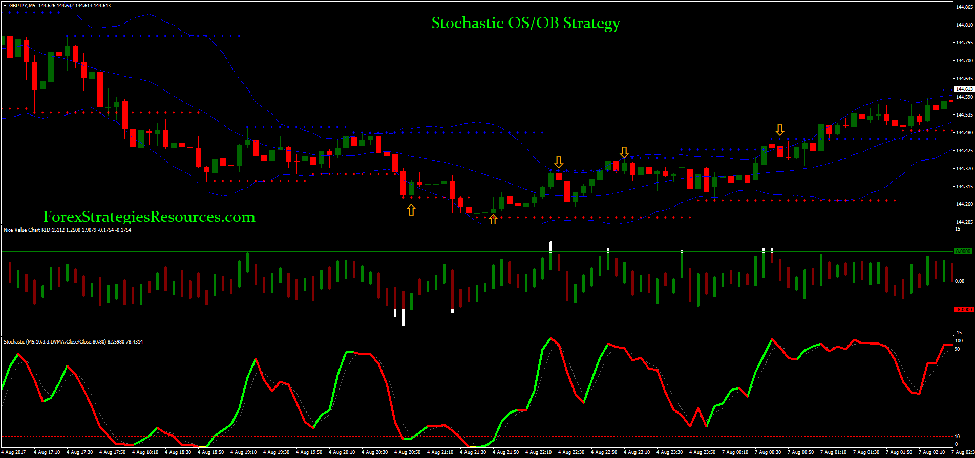 Stochastic OS/OB Strategy - Forex Strategies - Forex Resources - Forex Trading-free forex ...