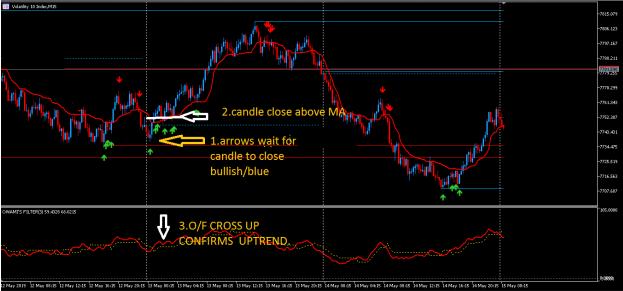 High Volatility Market Strategy MT5