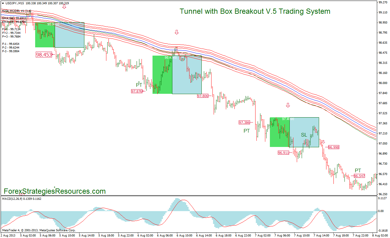 Tunnel with Box Breakout V.5 Trading System