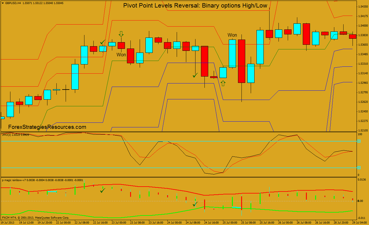 Binary options pivot points