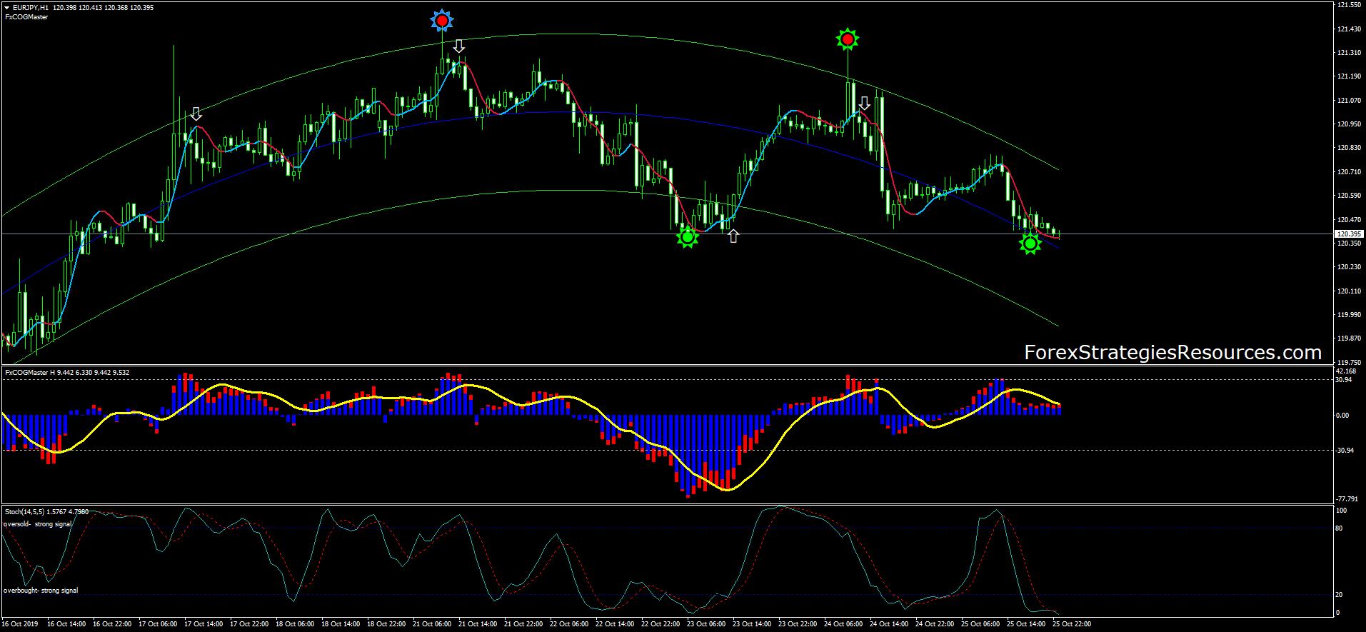 trade master forex signals