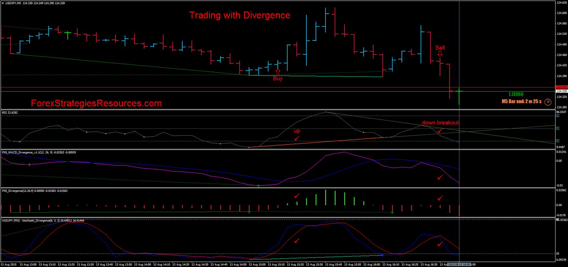 Best divergence trading system