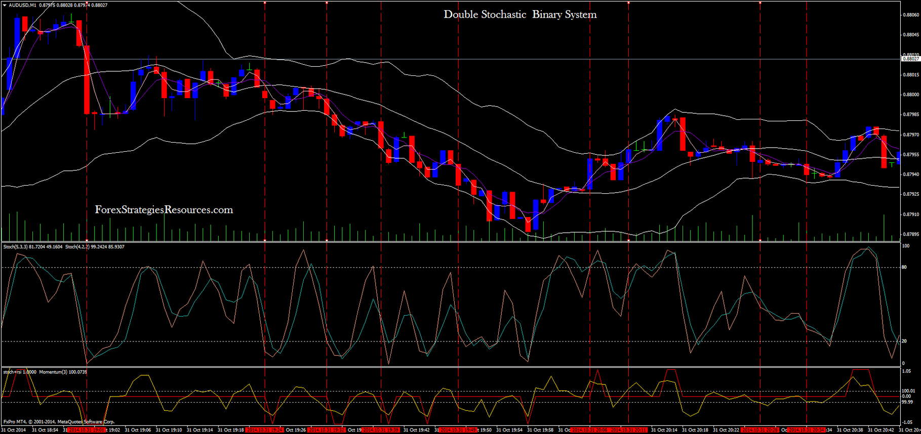 5 min binary options strategy high low stochastic cross alert