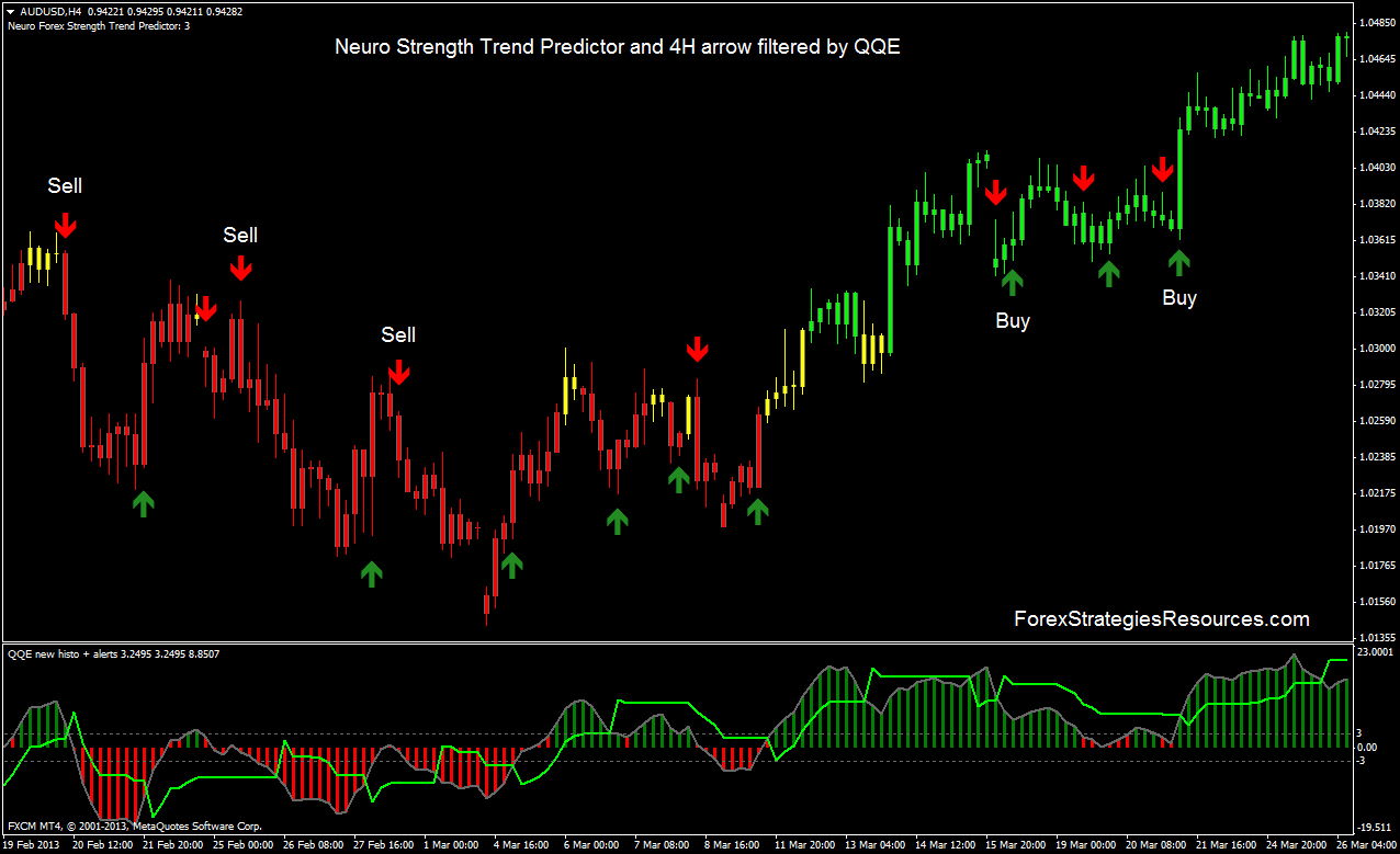 Forex trend indicators download 8