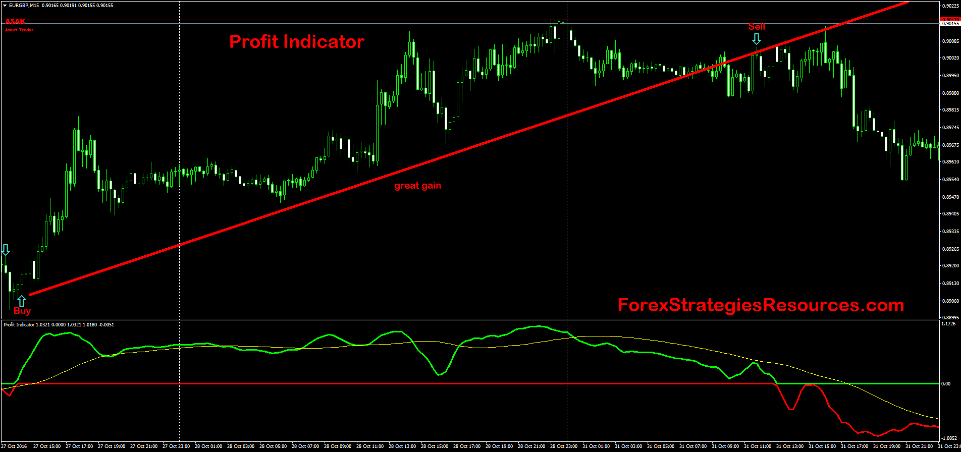 Forex indicator for metatrader