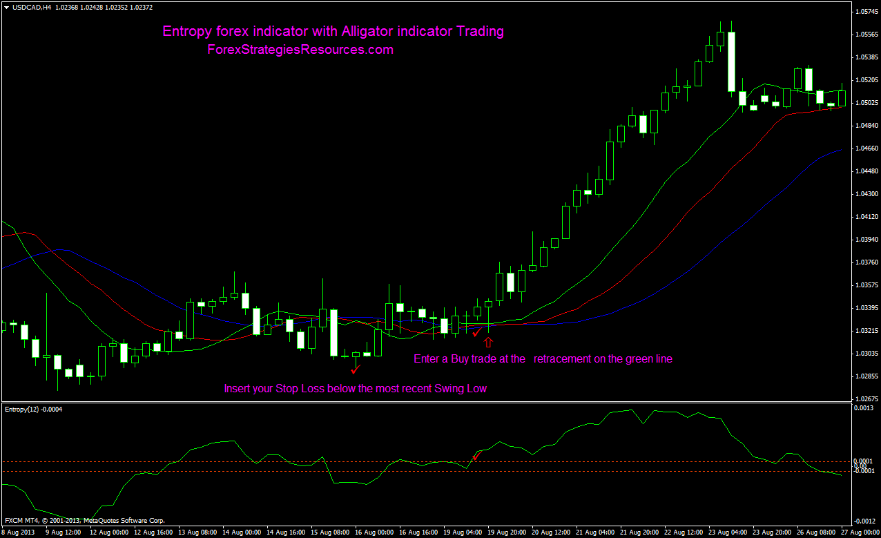 Forex market indicators
