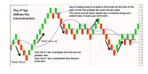 PK Renko Probability Trader