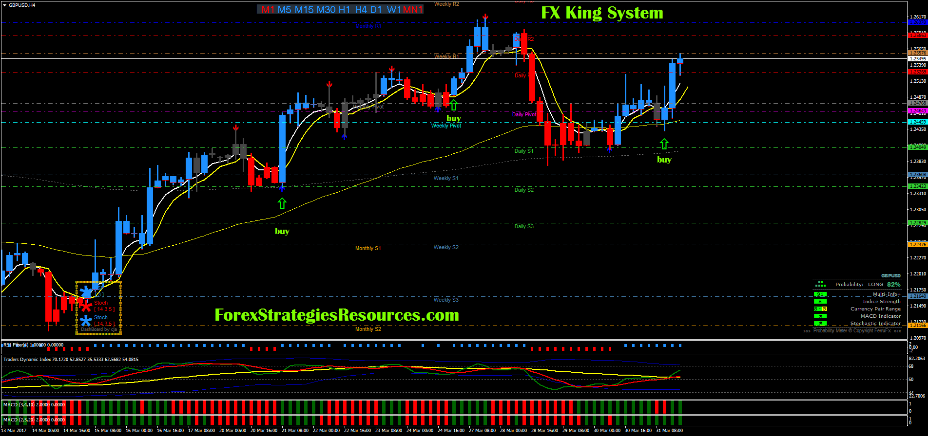 FX King System - Forex Strategies - Forex Resources - Forex Trading-free forex trading signals ...