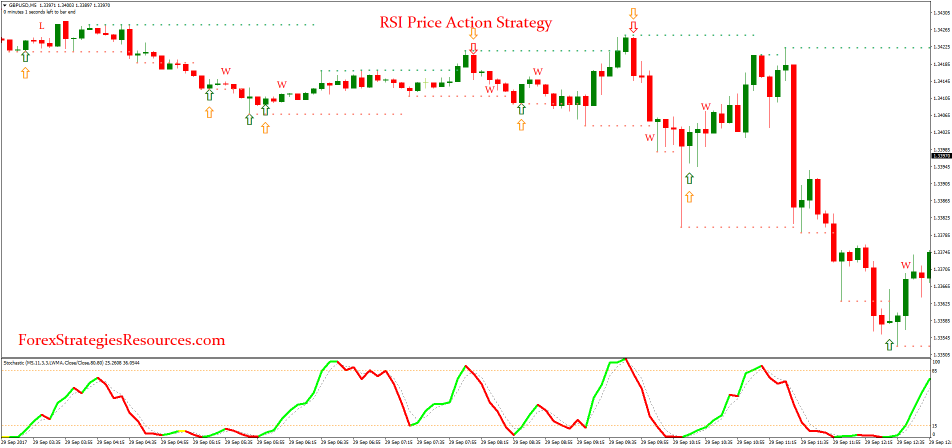 RSI Price Action Strategy - Forex Strategies - Forex