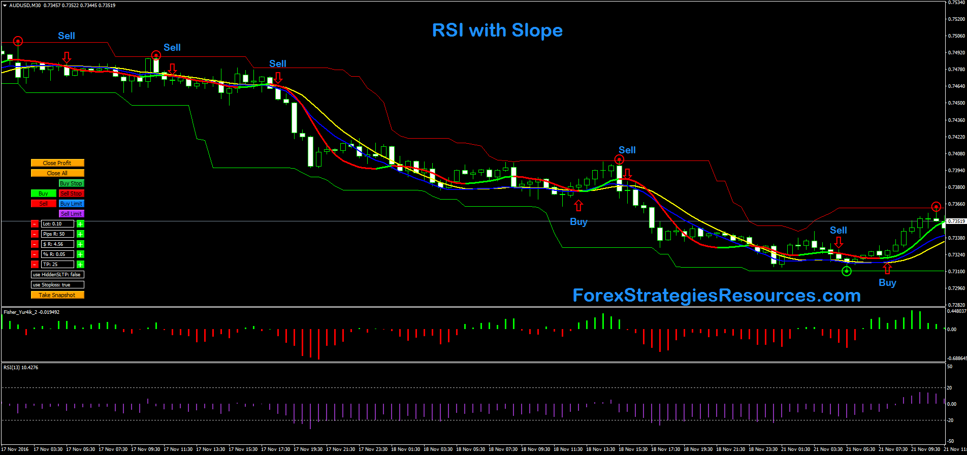 RSI with Slope - Forex Strategies - Forex Resources - Forex Trading-free forex trading signals ...