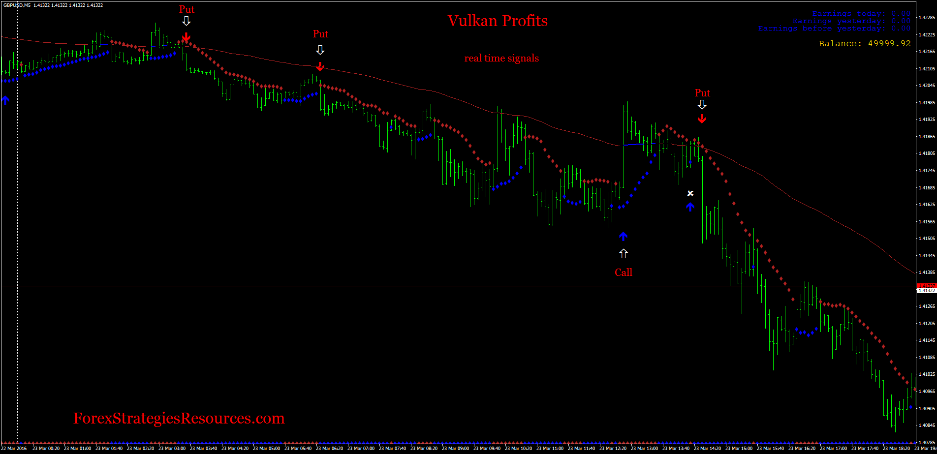 Forex indicator for binary options