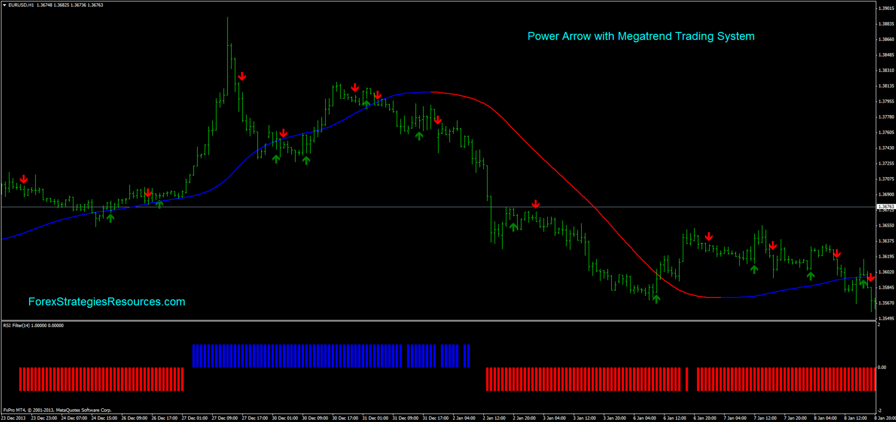 MT4 Forex  Super Arrow Signals Indicator with Buy//Sell Alerts OFFER