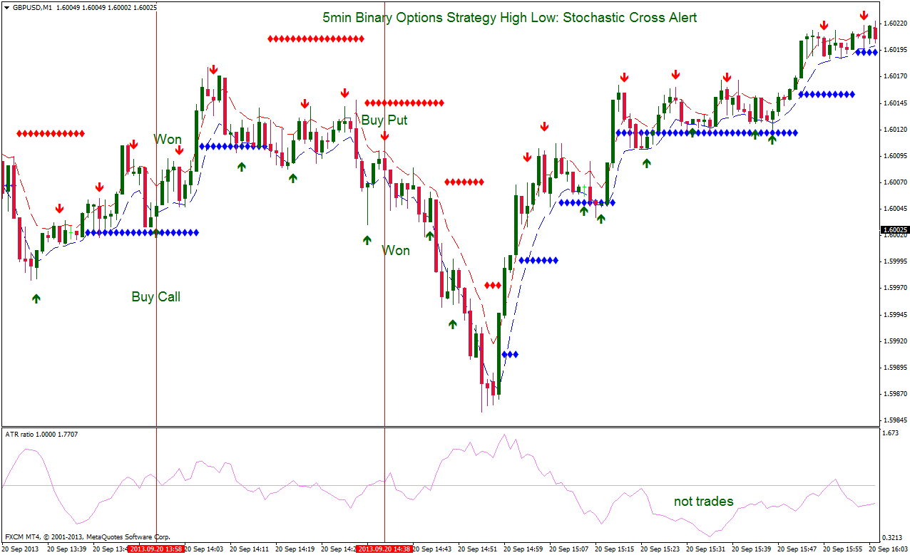 Binary options candlestick strategy