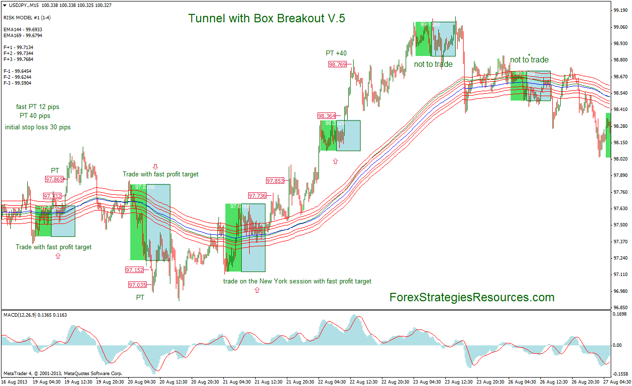 Forex profit system mt4 indicators and template