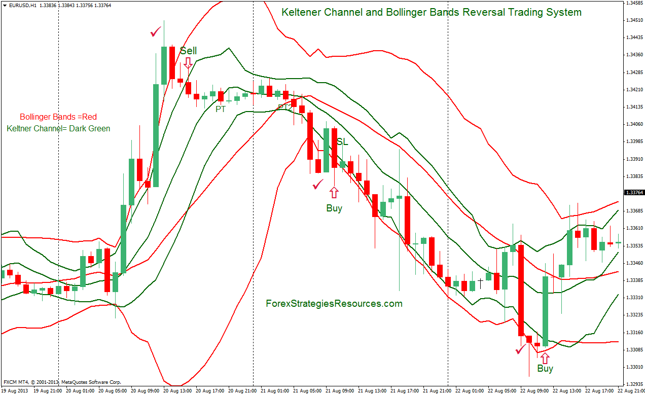 Keltner Channels are volatility-based envelopes set above and below an exponential moving average. This indicator is similar to Bollinger Bands, which use the standard deviation to set the bands.