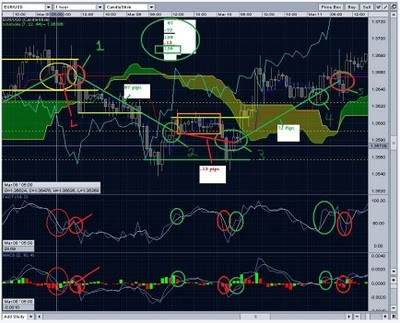 Advanced candlesticks and ichimoku strategies for forex trading pdf