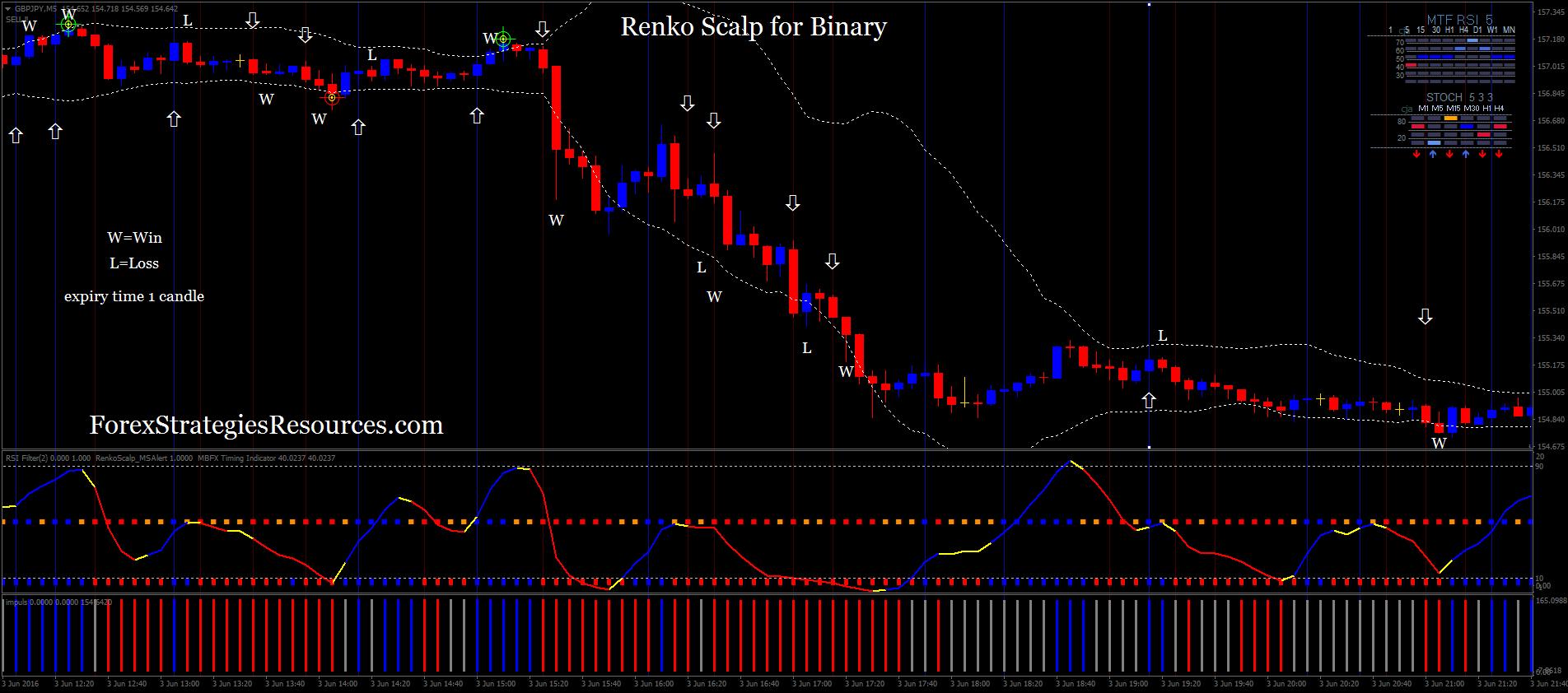 Renko scalp trading system