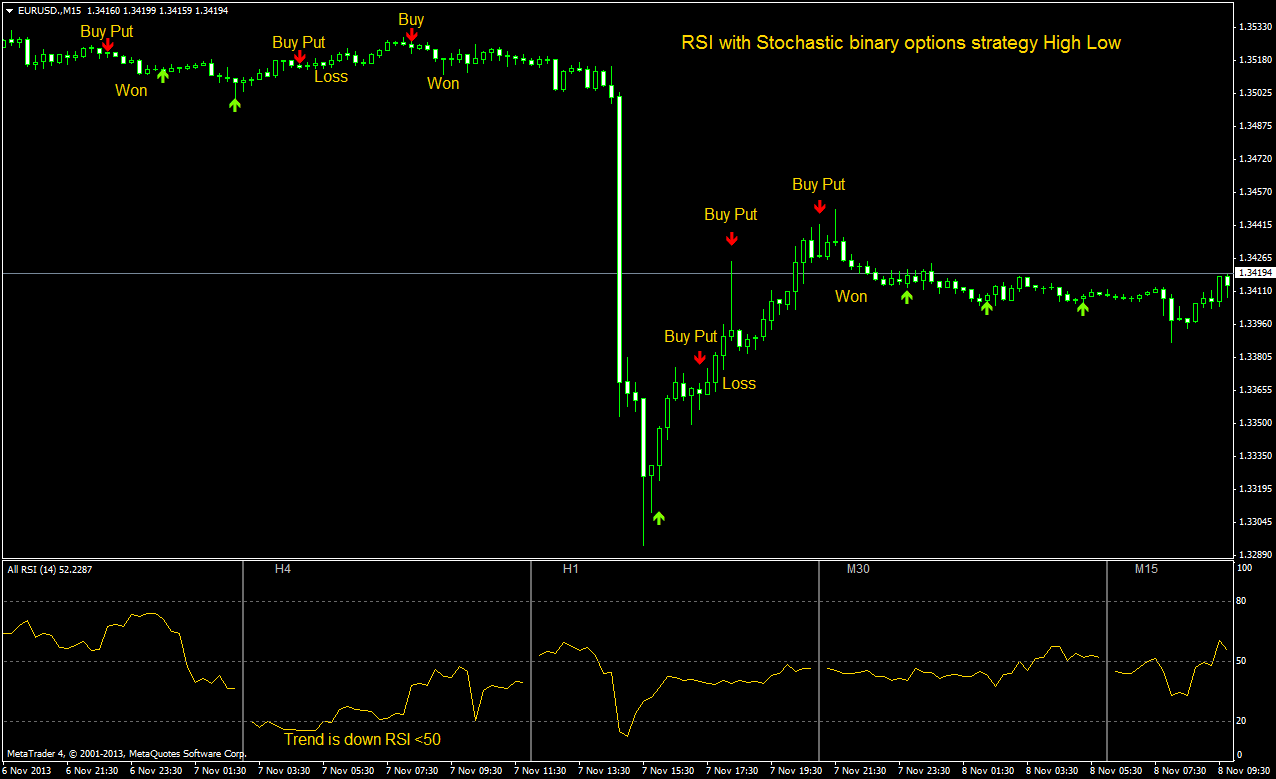 indikator stochastic pada trading binary option