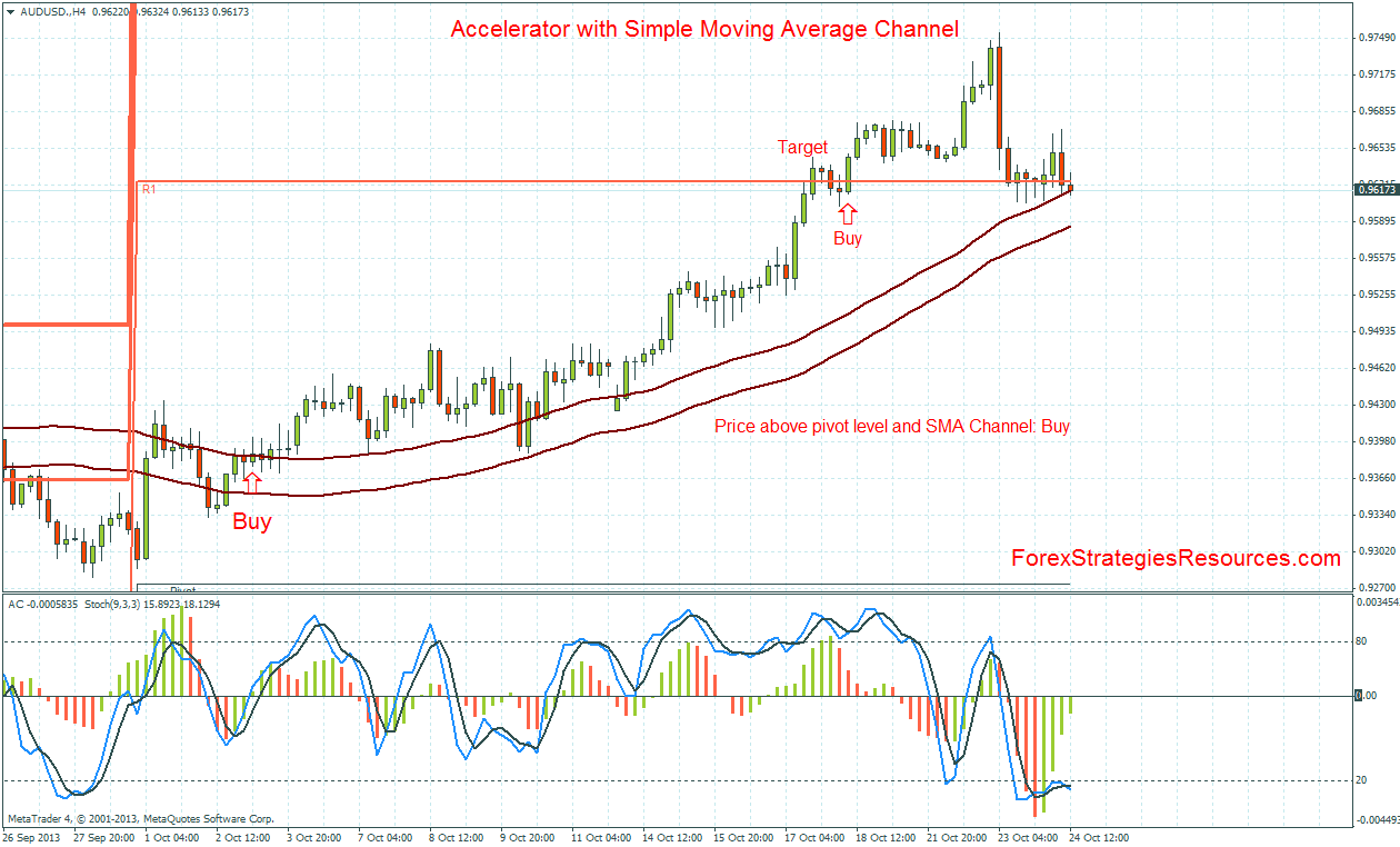 Accelerator with Simple Moving Average Channel