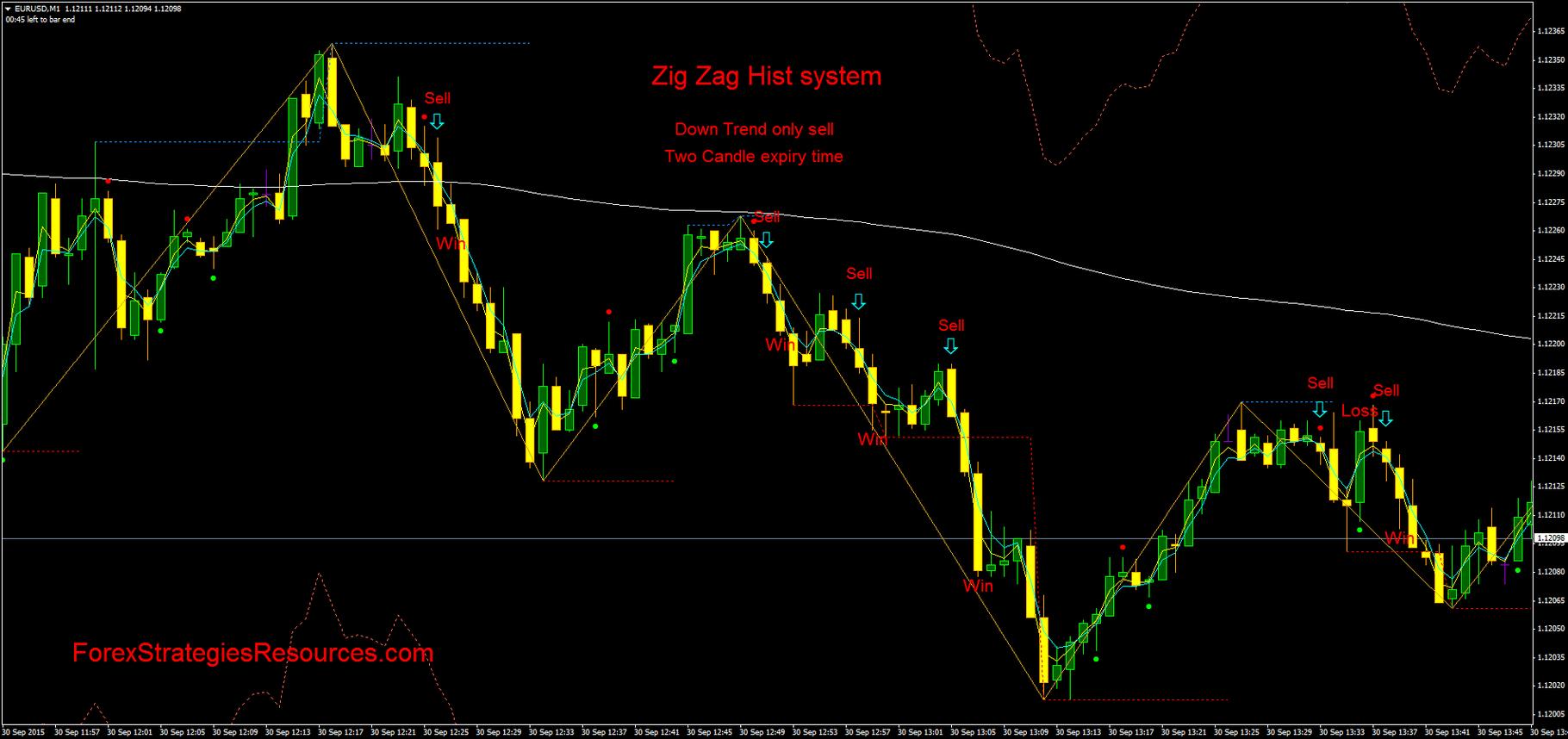 Forex zigzag strategy
