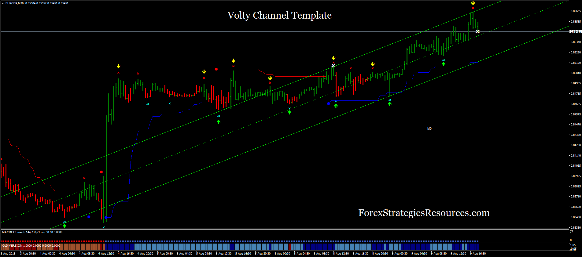 Volty Channel Template Forex Strategies Forex