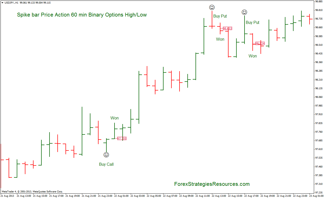 Free binary trading strategies