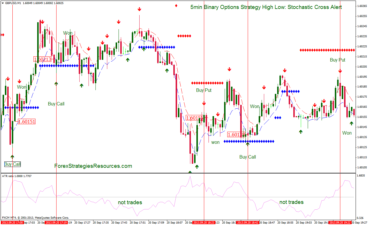 5min Binary Options Strategy High Low :Stochastic Cross Alert