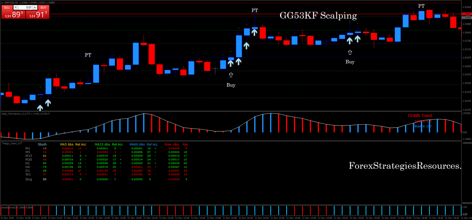 Gg53kf Scalping Forex Strategies Forex Resources