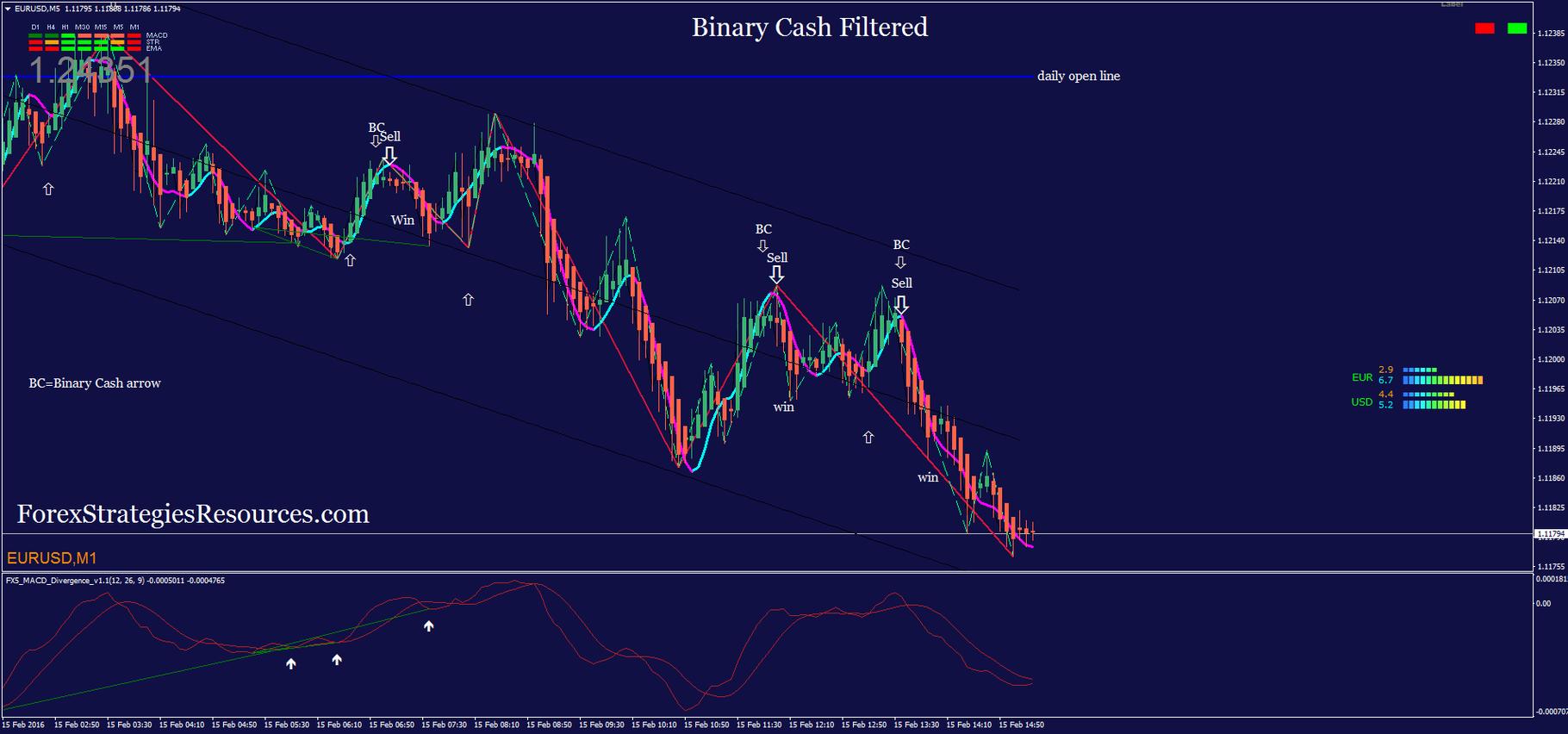 Cash flow forex signals