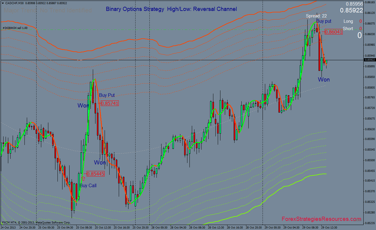 Reversal Channel Binary Options Strategy