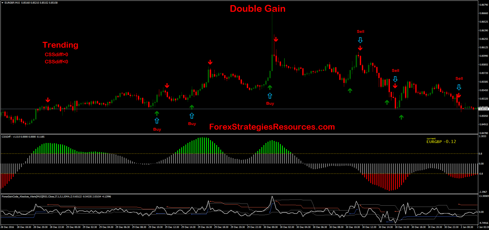Gain forex signal