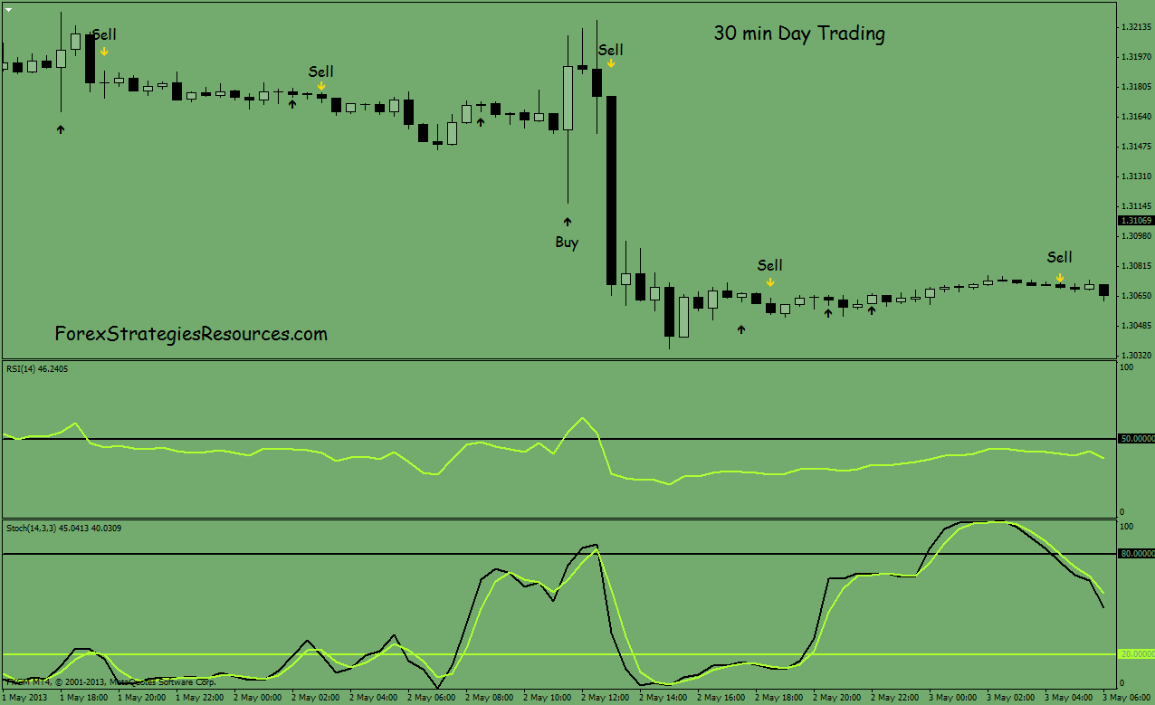 Forex 30 minute strategy