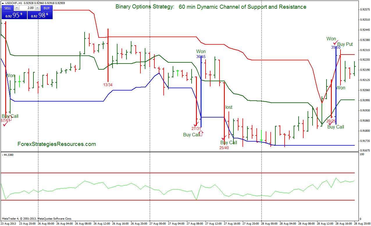 Dynamic option trading